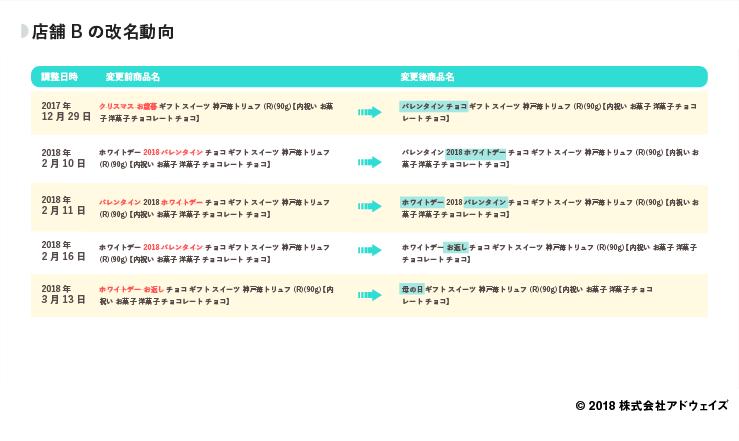 12_店舗Bの改名動向 (1)