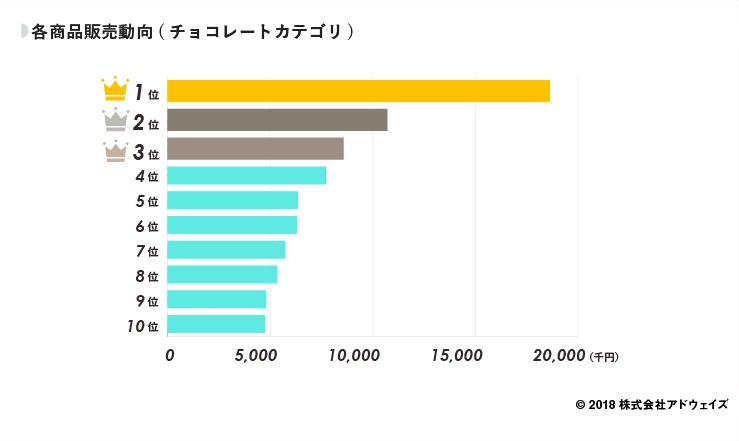 04_各商品販売動向(チョコレートカテゴリ) (1)