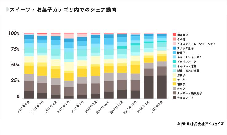 01_スイーツ・お菓子カテゴリ内でのシェア動向 (1)