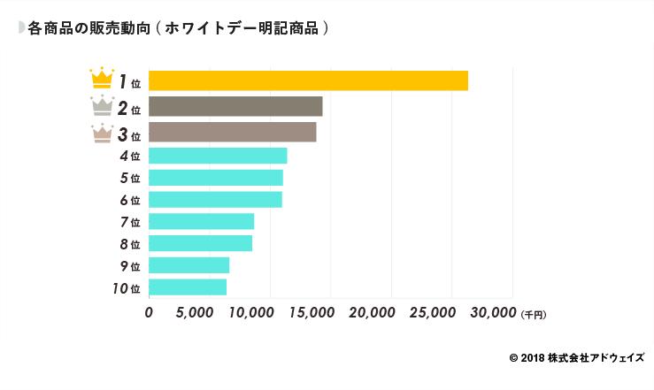 06_各商品の販売動向(ホワイトデー明記商品) (1)