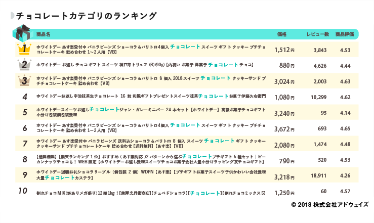 03_チョコレートカテゴリのランキング (1)