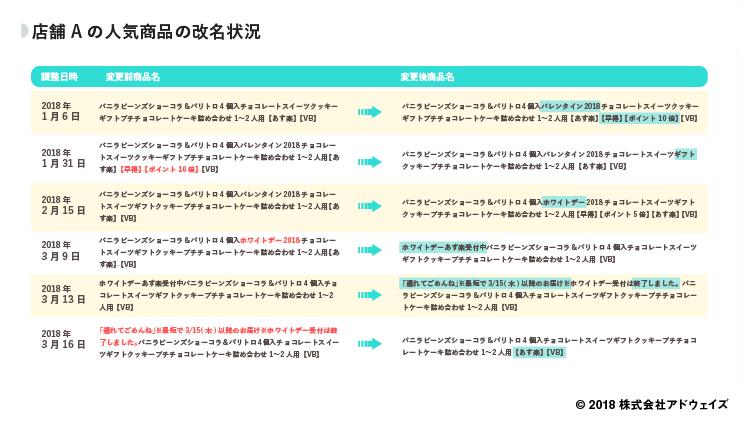09_店舗Aの人気商品の改名状況 (1)