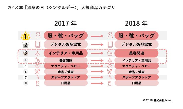 02_人気商品カテゴリ 3