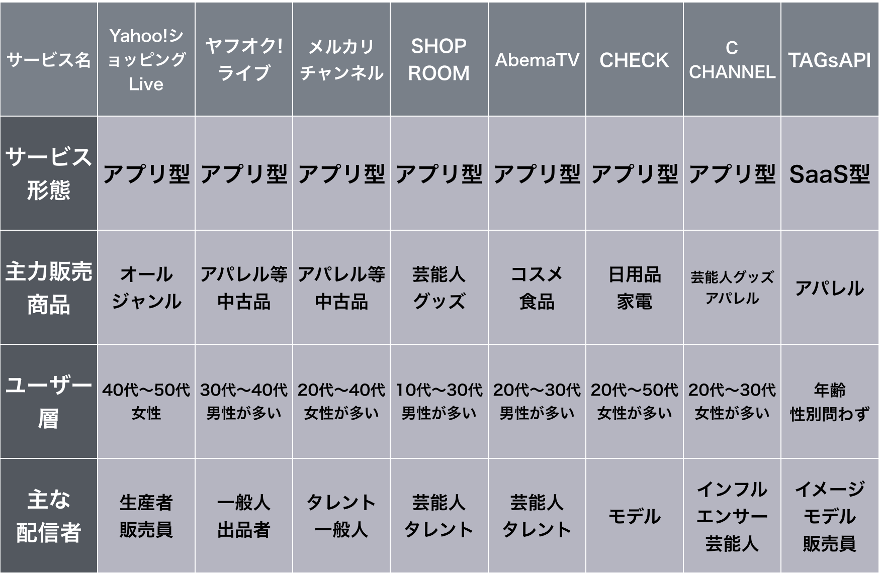 ライブコマースおすすめサービス8選