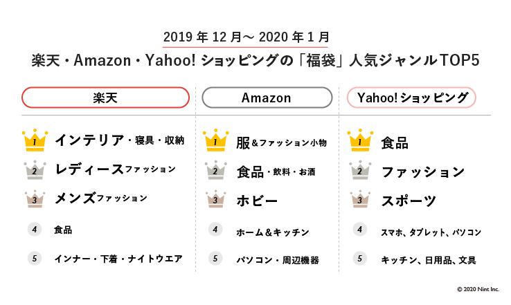楽天・Amazon・Yahoo!ショッピングの「福袋」人気ジャンルTOP5